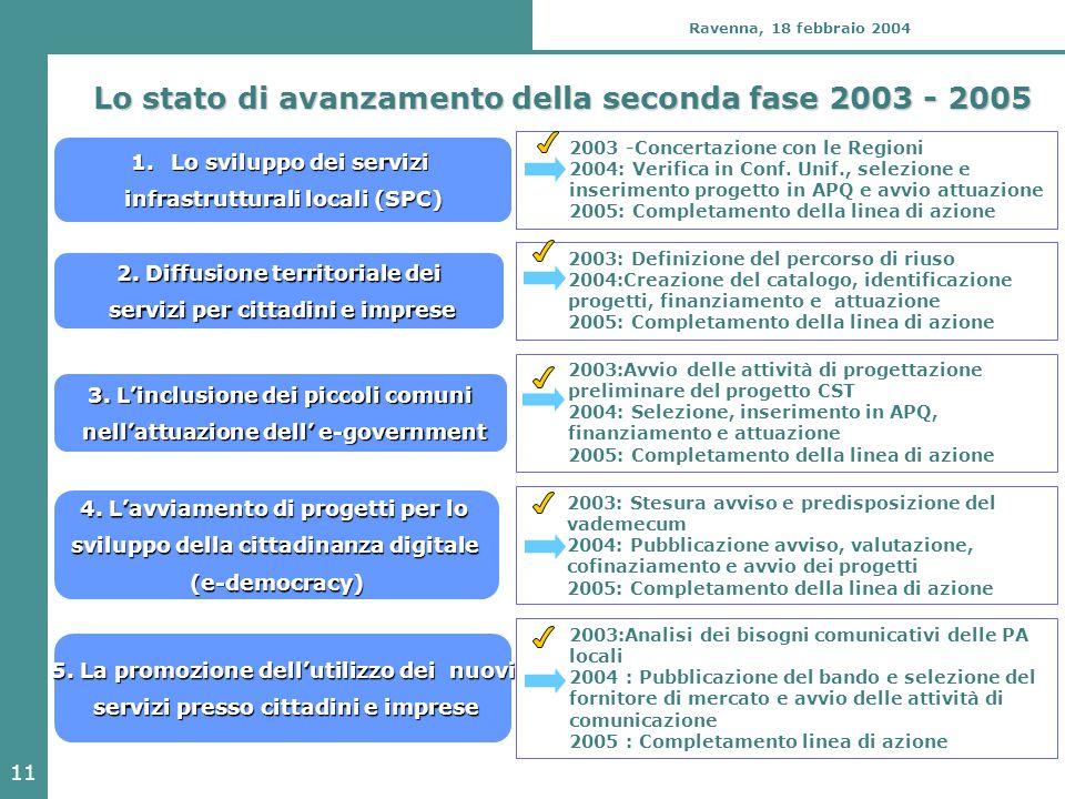 11 Ravenna, 18 febbraio 2004 Lo stato di avanzamento della seconda fase 2003 - 2005 2003: Definizione del percorso di riuso 2004:Creazione del catalogo, identificazione progetti, finanziamento e attuazione 2005: Completamento della linea di azione 2.