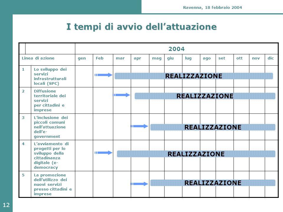 12 Ravenna, 18 febbraio 2004 I tempi di avvio dell'attuazione 2004 Linea di azionegenFebmaraprmaggiulugagosetottnovdic 1Lo sviluppo dei servizi infras