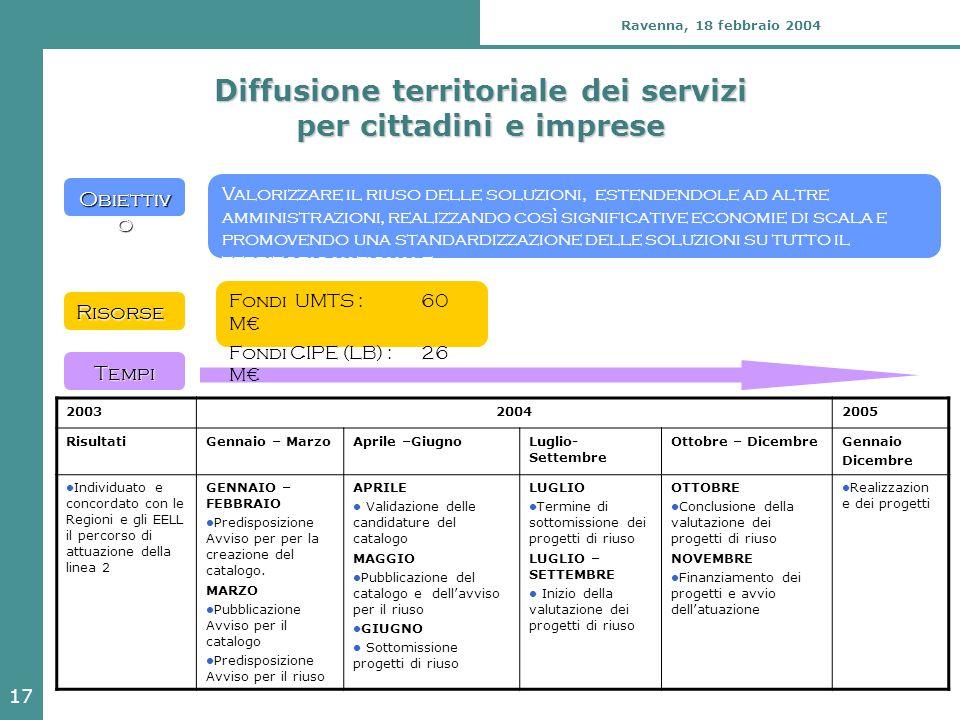 17 Ravenna, 18 febbraio 2004 Diffusione territoriale dei servizi per cittadini e imprese Valorizzare il riuso delle soluzioni, estendendole ad altre a
