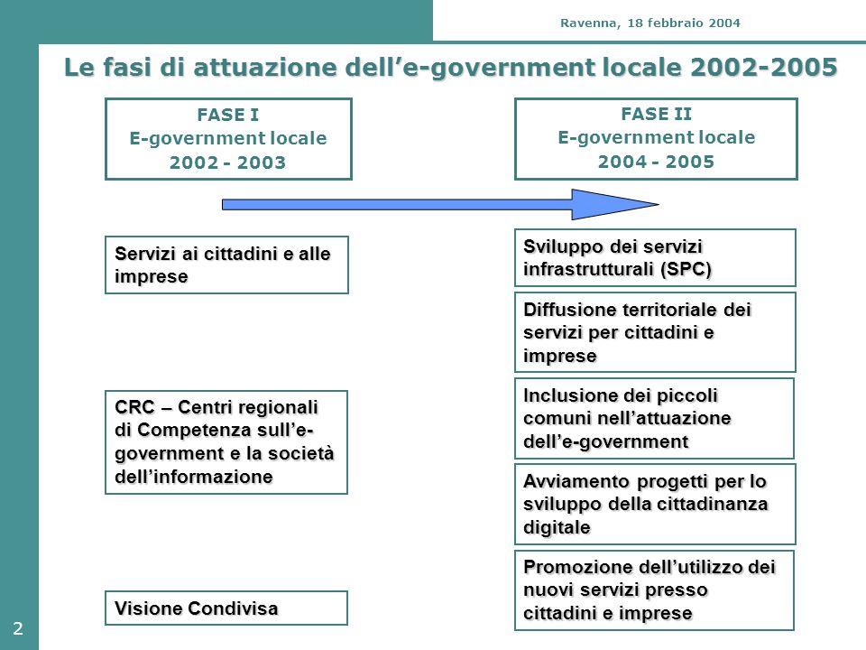 2 Le fasi di attuazione dell'e-government locale 2002-2005 FASE I E-government locale 2002 - 2003 FASE II E-government locale 2004 - 2005 Servizi ai c