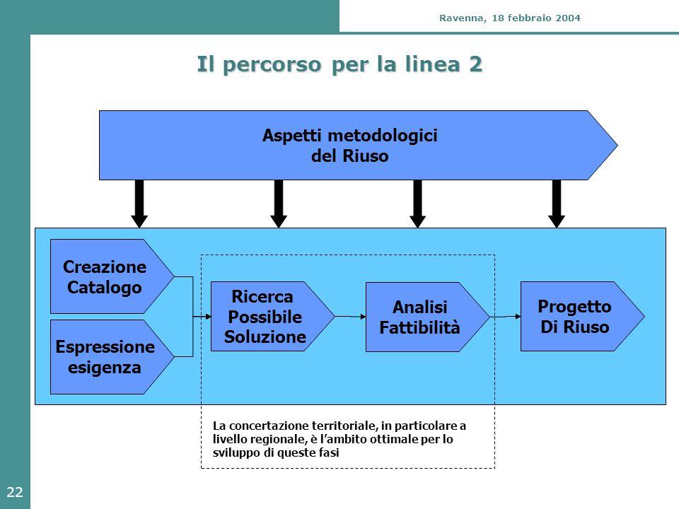 22 Ravenna, 18 febbraio 2004 Il percorso per la linea 2 Espressione esigenza Ricerca Possibile Soluzione Analisi Fattibilità Progetto Di Riuso Creazione Catalogo Aspetti metodologici del Riuso La concertazione territoriale, in particolare a livello regionale, è l'ambito ottimale per lo sviluppo di queste fasi