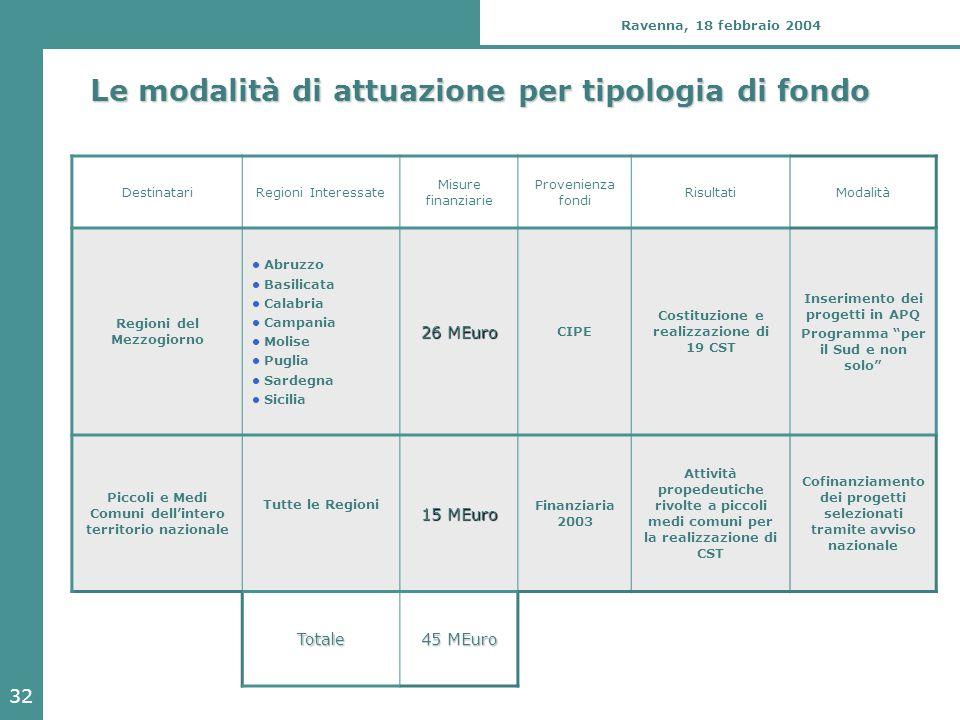 32 Ravenna, 18 febbraio 2004 Le modalità di attuazione per tipologia di fondo DestinatariRegioni Interessate Misure finanziarie Provenienza fondi Risu