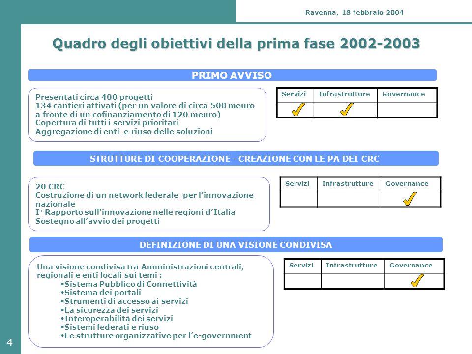 4 Ravenna, 18 febbraio 2004 Quadro degli obiettivi della prima fase 2002-2003 PRIMO AVVISO STRUTTURE DI COOPERAZIONE - CREAZIONE CON LE PA DEI CRC DEF