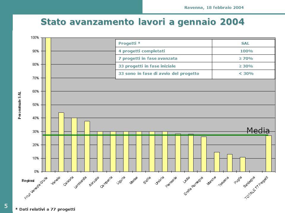 5 Ravenna, 18 febbraio 2004 Stato avanzamento lavori a gennaio 2004 Media Progetti * SAL 4 progetti completati 100% 7 progetti in fase avanzata  70% 33 progetti in fase iniziale  30% 33 sono in fase di avvio del progetto< 30% * Dati relativi a 77 progetti