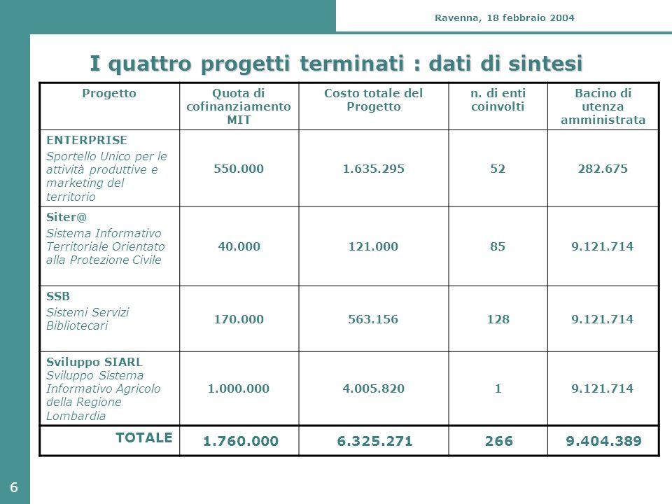 6 Ravenna, 18 febbraio 2004 I quattro progetti terminati : dati di sintesi ProgettoQuota di cofinanziamento MIT Costo totale del Progetto n. di enti c