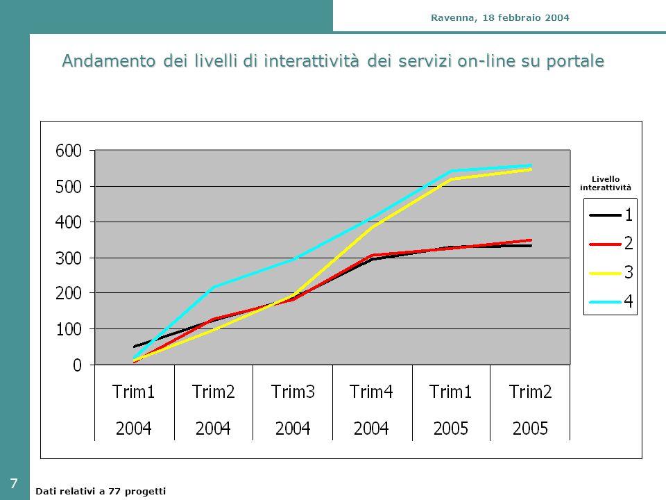 7 Ravenna, 18 febbraio 2004 Andamento dei livelli di interattività dei servizi on-line su portale Livello interattività Dati relativi a 77 progetti