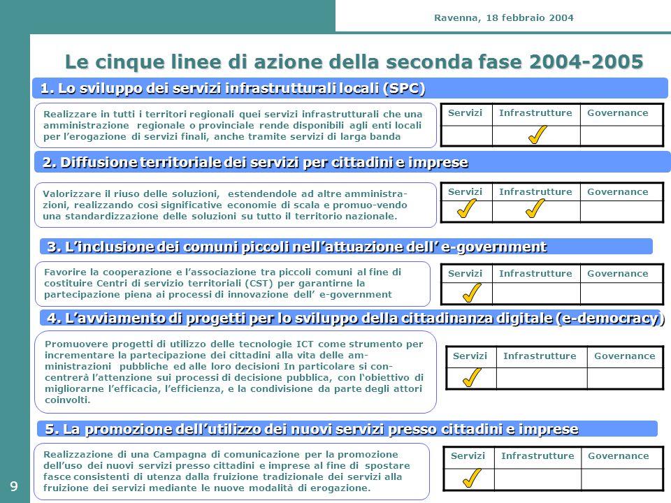 9 Ravenna, 18 febbraio 2004 Le cinque linee di azione della seconda fase 2004-2005 ServiziInfrastruttureGovernance ServiziInfrastruttureGovernance 1.