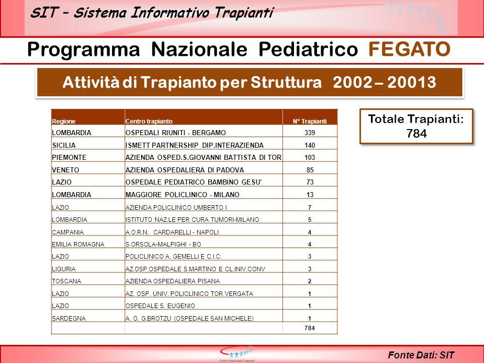SIT – Sistema Informativo Trapianti Fonte Dati: SIT Attività di Trapianto per Struttura 2002 – 20013 Programma Nazionale Pediatrico FEGATO Totale Trapianti: 784 RegioneCentro trapiantoN° Trapianti LOMBARDIAOSPEDALI RIUNITI - BERGAMO339 SICILIAISMETT PARTNERSHIP DIP.INTERAZIENDA140 PIEMONTEAZIENDA OSPED.S.GIOVANNI BATTISTA DI TOR103 VENETOAZIENDA OSPEDALIERA DI PADOVA85 LAZIOOSPEDALE PEDIATRICO BAMBINO GESU 73 LOMBARDIAMAGGIORE POLICLINICO - MILANO13 LAZIOAZIENDA POLICLINICO UMBERTO I7 LOMBARDIAISTITUTO NAZ.LE PER CURA TUMORI-MILANO5 CAMPANIAA.O.R.N.