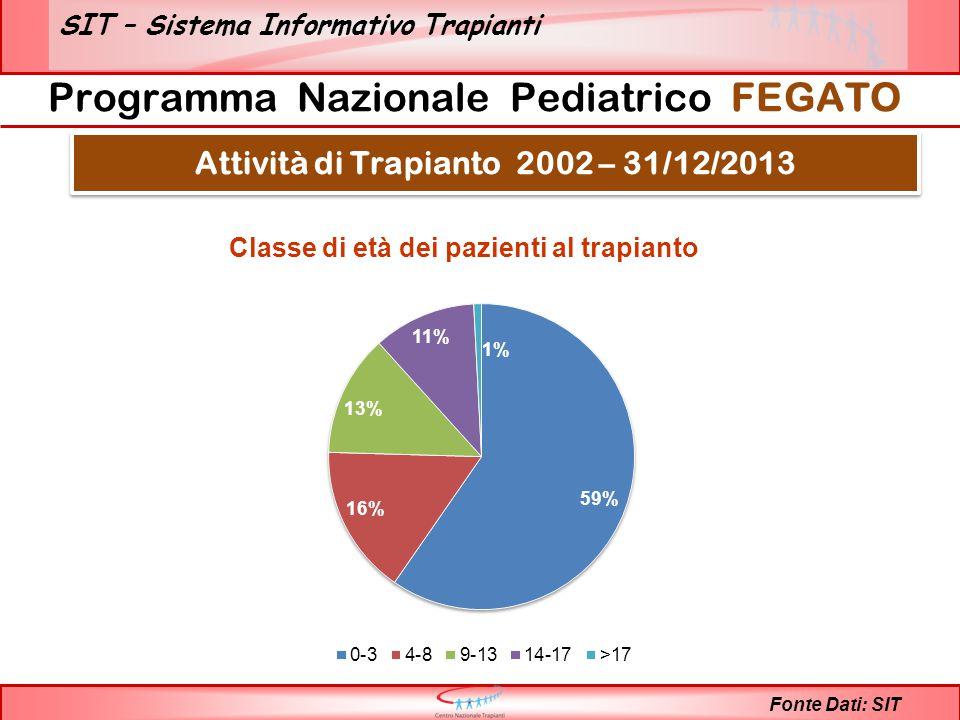 SIT – Sistema Informativo Trapianti Fonte Dati: SIT Programma Nazionale Pediatrico FEGATO Attività di Trapianto 2002 – 31/12/2013 Classe di età dei pazienti al trapianto