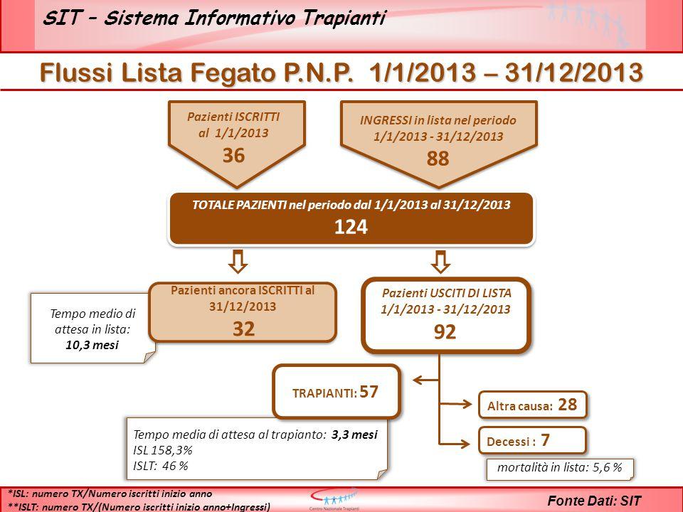 SIT – Sistema Informativo Trapianti Fonte Dati: SIT TOTALE PAZIENTI nel periodo dal 1/1/2013 al 31/12/2013 124 TOTALE PAZIENTI nel periodo dal 1/1/2013 al 31/12/2013 124 Tempo medio di attesa in lista: 10,3 mesi Pazienti ancora ISCRITTI al 31/12/2013 32 Pazienti ancora ISCRITTI al 31/12/2013 32 Pazienti USCITI DI LISTA 1/1/2013 - 31/12/2013 92 Pazienti USCITI DI LISTA 1/1/2013 - 31/12/2013 92 Tempo media di attesa al trapianto: 3,3 mesi ISL 158,3% ISLT: 46 % TRAPIANTI: 57 mortalità in lista: 5,6 % Altra causa: 28 *ISL: numero TX/Numero iscritti inizio anno **ISLT: numero TX/(Numero iscritti inizio anno+Ingressi) Decessi : 7 Pazienti ISCRITTI al 1/1/2013 36 INGRESSI in lista nel periodo 1/1/2013 - 31/12/2013 88 Flussi Lista Fegato P.N.P.