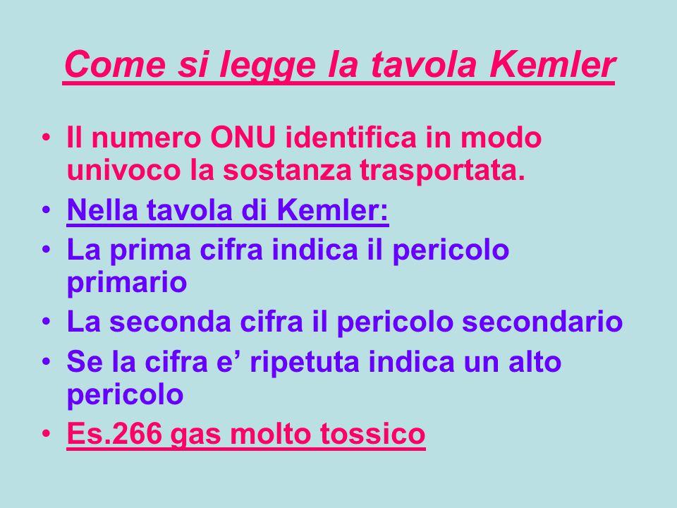 Come si legge la tavola Kemler Il numero ONU identifica in modo univoco la sostanza trasportata. Nella tavola di Kemler: La prima cifra indica il peri