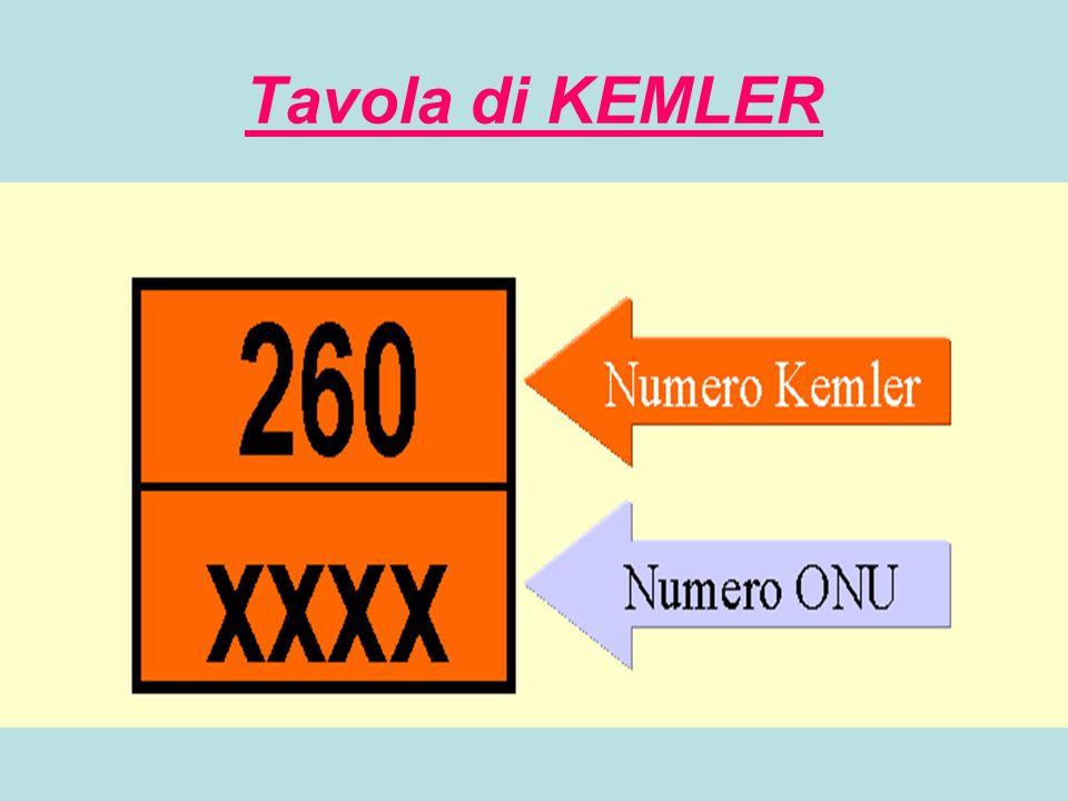 Numero di Kemler primario 2.gas 3.Liquido infiammabile 4.