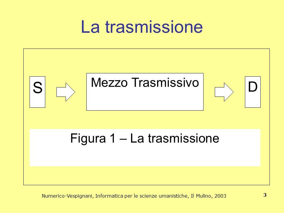Numerico-Vespignani, Informatica per le scienze umanistiche, Il Mulino, 2003 14 Quantizzazioni e audio digitale Il numero dei livelli dell'audio digitale è espresso con un numero di bit.