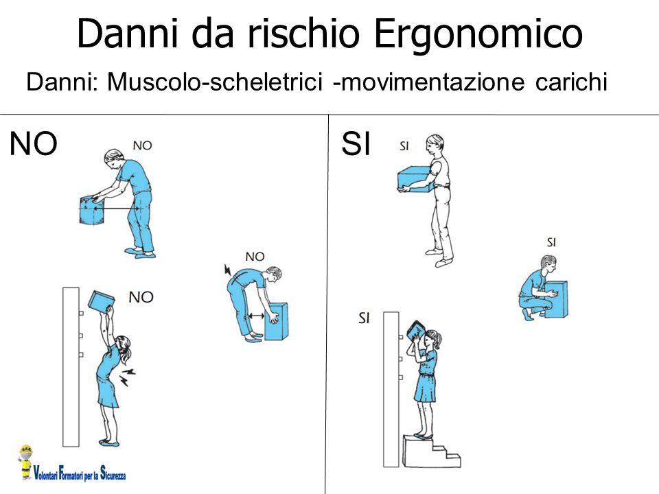 Danni da rischio Ergonomico Danni: Muscolo-scheletrici -movimentazione carichi NOSI