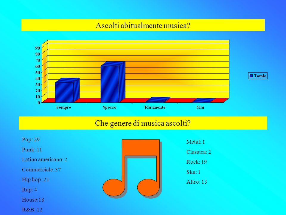 Ascolti abitualmente musica? Che genere di musica ascolti? Pop: 29 Punk: 11 Latino americano: 2 Commerciale: 37 Hip hop: 21 Rap: 4 House:18 R&B: 12 Me