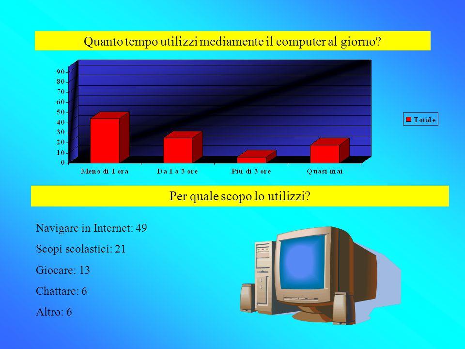 Quanto tempo utilizzi mediamente il computer al giorno? Per quale scopo lo utilizzi? Navigare in Internet: 49 Scopi scolastici: 21 Giocare: 13 Chattar