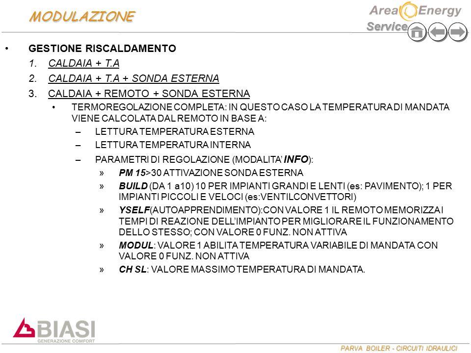 PARVA BOILER - CIRCUITI IDRAULICI Service GESTIONE RISCALDAMENTO 1. 1.CALDAIA + T.A 2. 2.CALDAIA + T.A + SONDA ESTERNA 3. 3.CALDAIA + REMOTO + SONDA E