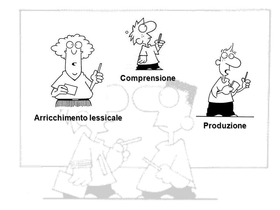 Comprensione Arricchimento lessicale Produzione