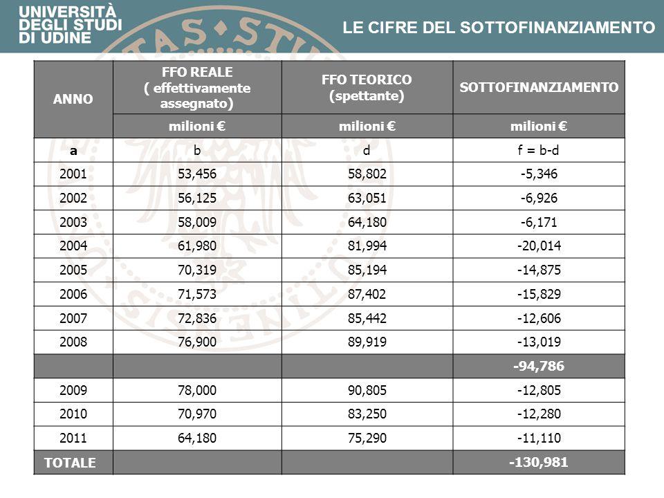 ANNO FFO REALE ( effettivamente assegnato) FFO TEORICO (spettante) SOTTOFINANZIAMENTO milioni € abdf = b-d 200153,45658,802-5,346 200256,12563,051-6,9