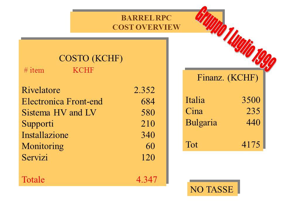 RIVELATORE Totale rivelatore: 2350 KCHF 1675 KCHF Italia Cina Bulgaria