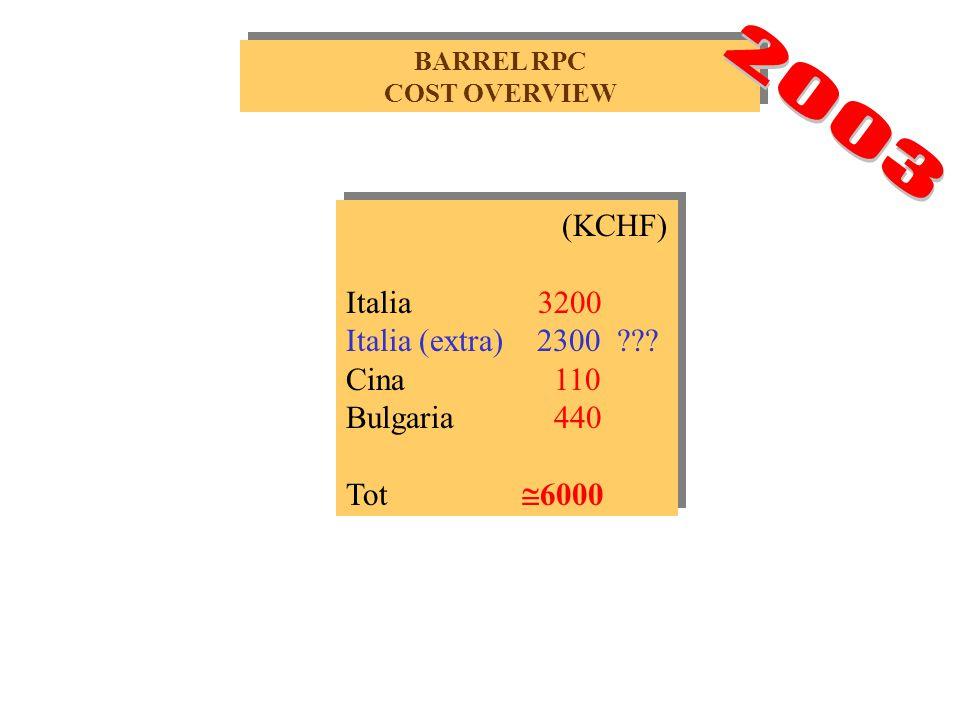 (KCHF) Italia 3200 Italia (extra) 2300 ??.