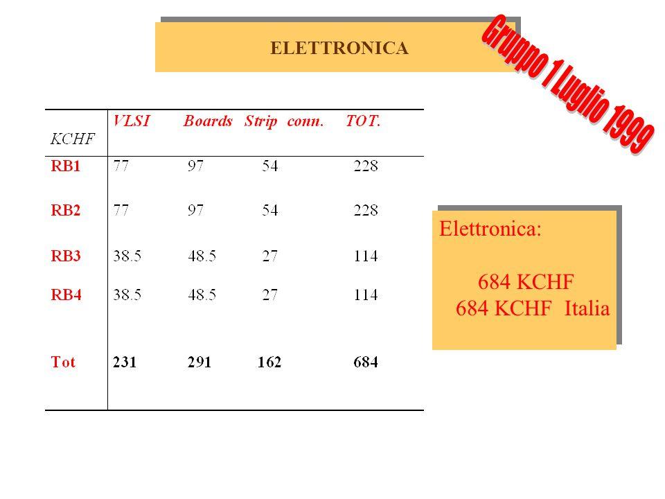 CORE al 2002 (KCHF) Italia 3200/3500 Cina 110/235 Bulgaria 440/440 Tot3750/4175 (KCHF) Italia 3200/3500 Cina 110/235 Bulgaria 440/440 Tot3750/4175 Il restante contributo dalla Cina (125 KCHF per l'assemblaggio delle stazioni RB1) non sembra facilmente trasportabile su altri item se l'assemblaggio viene spostato in Italia