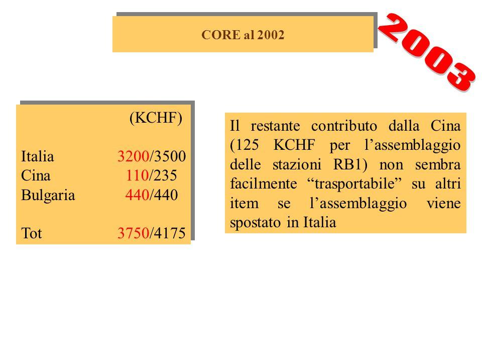 Extracosti 1 Euro = 1.5 CHF RivelatoreElettronica Totale 2300 KCHF