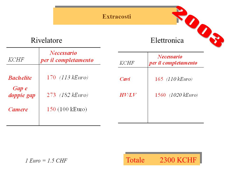 Extracosti 1 Euro = 1.5 CHF RivelatoreElettronica Totale 2300 KCHF