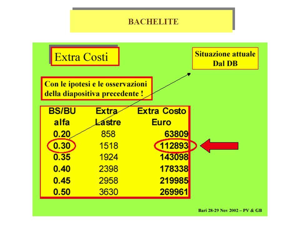 Gaps 0.5 € /pezzo (gas inlet pre-stampato) 4000 € 120 Gap scartate fino a Dicembre 200227000 € 350 gap da scartare fino al termine produzione*80000 € Manpower + material 5 € /gap10200 € 3 € /strip 3060 € 26 € /bi-gap26520 € Tools 775 € /tool (30 gap frames) 23250 € 181 € /tray (30 trays) 5430 € 517 € / trolley (3 trolleys) 2068 € Totale 181528 € Gaps 0.5 € /pezzo (gas inlet pre-stampato) 4000 € 120 Gap scartate fino a Dicembre 200227000 € 350 gap da scartare fino al termine produzione*80000 € Manpower + material 5 € /gap10200 € 3 € /strip 3060 € 26 € /bi-gap26520 € Tools 775 € /tool (30 gap frames) 23250 € 181 € /tray (30 trays) 5430 € 517 € / trolley (3 trolleys) 2068 € Totale 181528 € * Previsione assumendo una scarto del 20% e un costo medio per gap di 230 € GAP/DOPPIE GAP