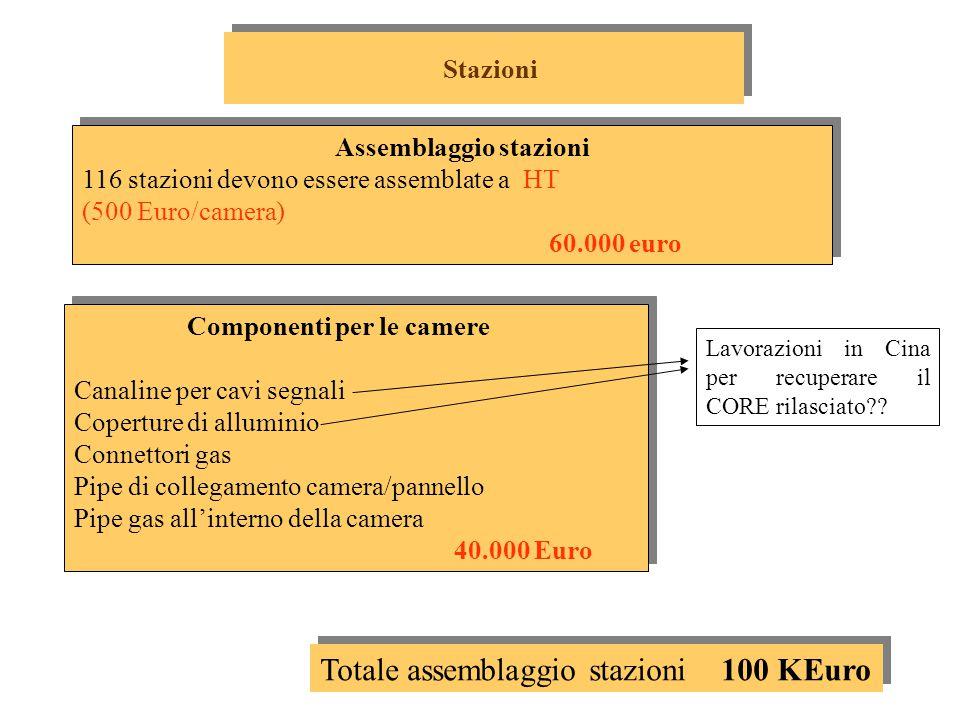 Assemblaggio stazioni 116 stazioni devono essere assemblate a HT (500 Euro/camera) 60.000 euro Assemblaggio stazioni 116 stazioni devono essere assemblate a HT (500 Euro/camera) 60.000 euro Componenti per le camere Canaline per cavi segnali Coperture di alluminio Connettori gas Pipe di collegamento camera/pannello Pipe gas all'interno della camera 40.000 Euro Componenti per le camere Canaline per cavi segnali Coperture di alluminio Connettori gas Pipe di collegamento camera/pannello Pipe gas all'interno della camera 40.000 Euro Stazioni Totale assemblaggio stazioni 100 KEuro Lavorazioni in Cina per recuperare il CORE rilasciato