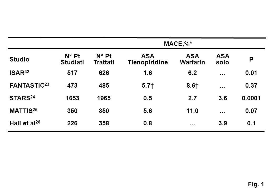 MACE,%* Studio N° Pt Studiati N° Pt Trattati ASA Tienopiridine ASA Warfarin ASA solo P ISAR 32 5176261.66.2…0.01 FANTASTIC 23 4734855.7†8.6†…0.37 STARS 24 165319650.52.73.60.0001 MATTIS 25 350 5.611.0…0.07 Hall et al 26 2263580.8…3.90.1 Fig.