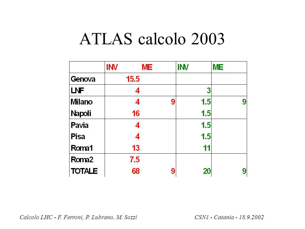 Calcolo LHC - F. Ferroni, P. Lubrano, M. SozziCSN1 - Catania - 18.9.2002 ATLAS calcolo 2003