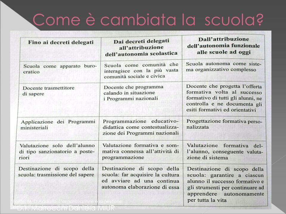 Come è cambiata la scuola. D.T. Marrocchi Daniela MIUR Fonte: M.