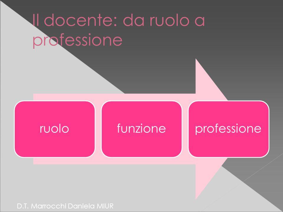 Il docente: da ruolo a professione ruolofunzioneprofessione D.T. Marrocchi Daniela MIUR