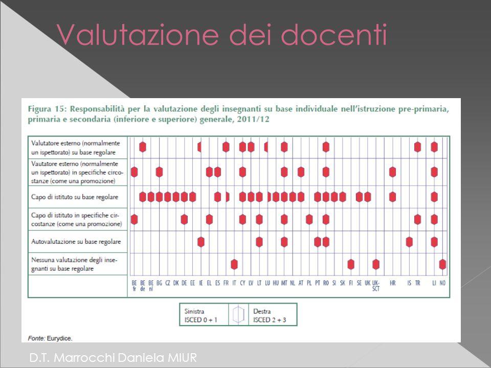 Valutazione dei docenti D.T. Marrocchi Daniela MIUR