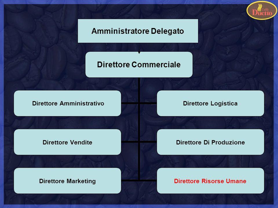 Direttore Commerciale Direttore Amministrativo Direttore Logistica Direttore Vendite Direttore Di Produzione Direttore Marketing Direttore Risorse Umane Amministratore Delegato