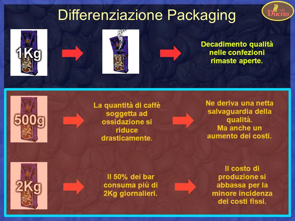 Differenziazione Packaging Decadimento qualità nelle confezioni rimaste aperte.