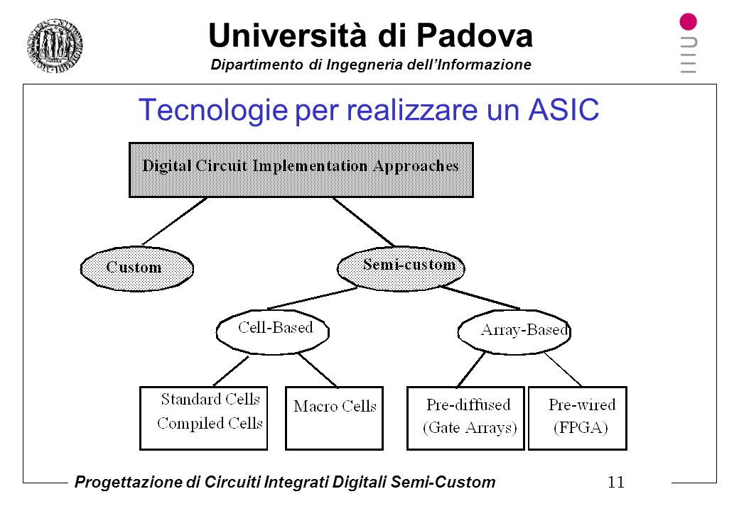 Università di Padova Dipartimento di Ingegneria dell'Informazione Progettazione di Circuiti Integrati Digitali Semi-Custom 10 Come si realizza un sist