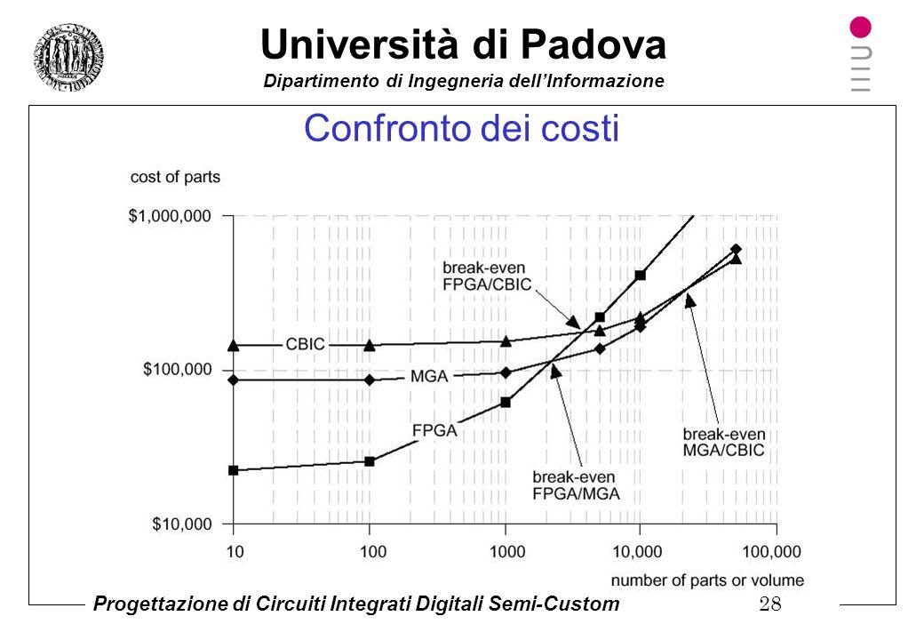 Università di Padova Dipartimento di Ingegneria dell'Informazione Progettazione di Circuiti Integrati Digitali Semi-Custom 27 Quale tecnologia sceglie