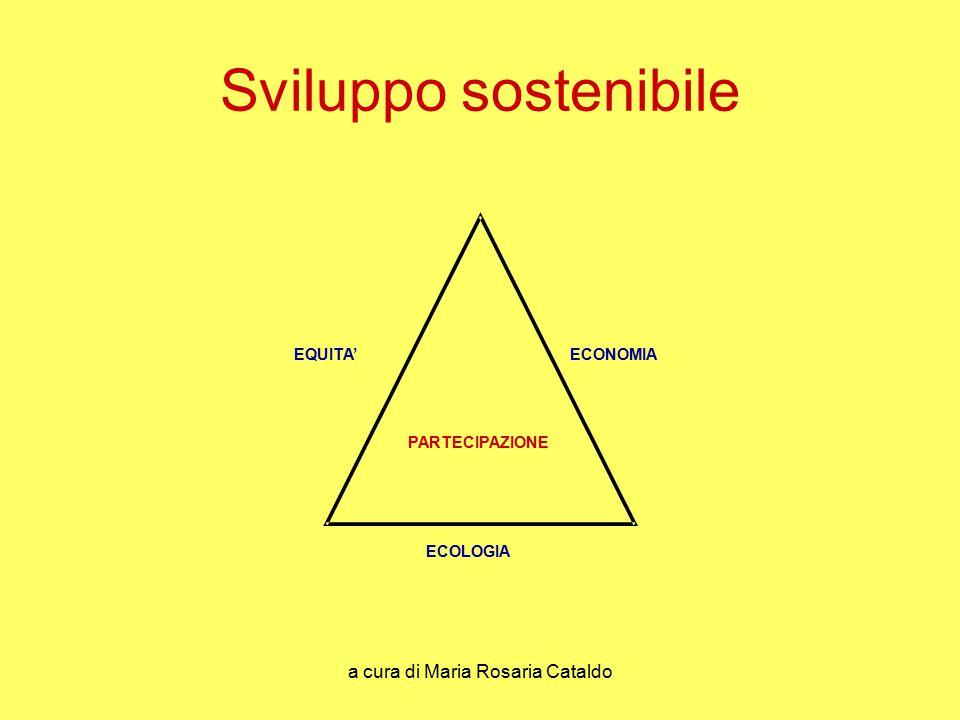 a cura di Maria Rosaria Cataldo Sviluppo sostenibile EQUITA' ECOLOGIA ECONOMIA PARTECIPAZIONE