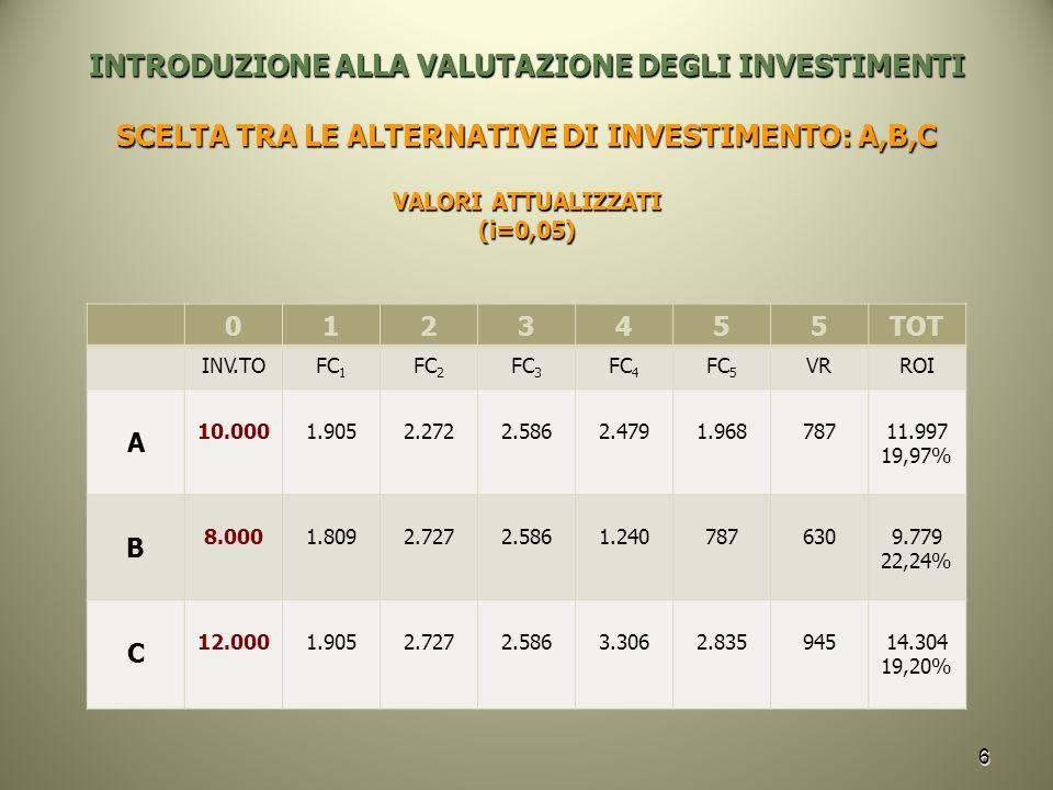 INTRODUZIONE ALLA VALUTAZIONE DEGLI INVESTIMENTI SCELTA TRA LE ALTERNATIVE DI INVESTIMENTO: A,B,C VALORI ATTUALIZZATI (i=0,05) 6 0123455TOT INV.TOFC 1