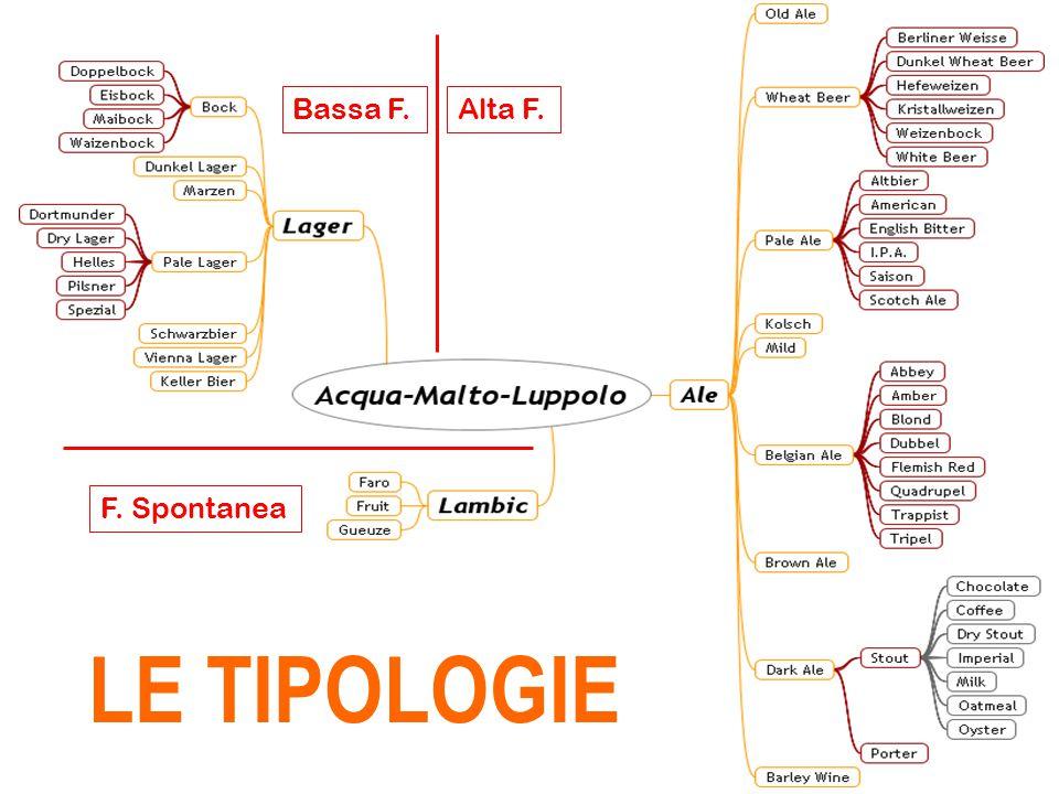 LE TIPOLOGIE Bassa F. Alta F. F. Spontanea