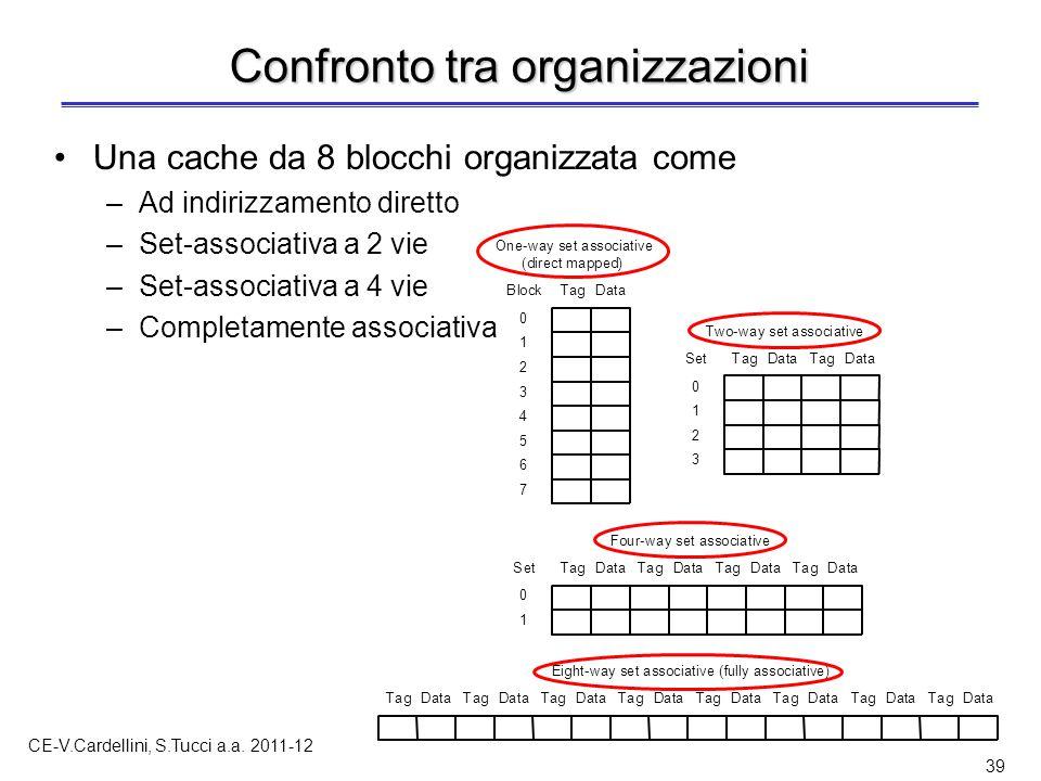 CE-V.Cardellini, S.Tucci a.a. 2011-12 39 Confronto tra organizzazioni Una cache da 8 blocchi organizzata come –Ad indirizzamento diretto –Set-associat