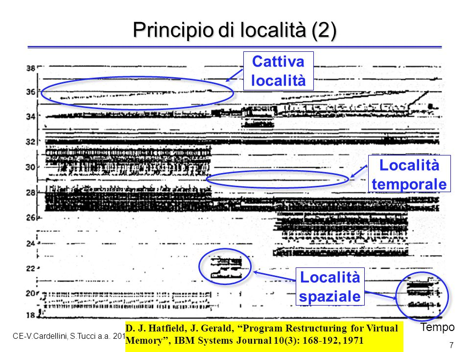 """CE-V.Cardellini, S.Tucci a.a. 2011-12 7 Principio di località (2) D. J. Hatfield, J. Gerald, """"Program Restructuring for Virtual Memory"""", IBM Systems J"""