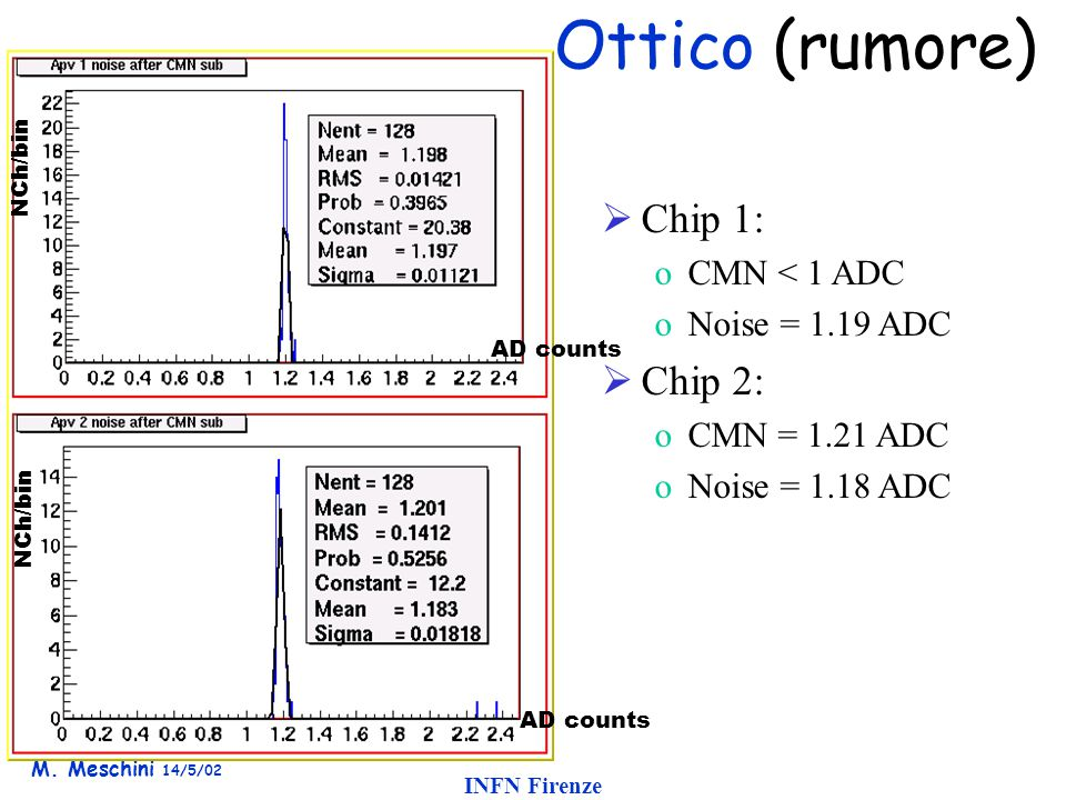 M. Meschini 14/5/02 INFN Firenze Ottico (rumore)  Chip 1: oCMN < 1 ADC oNoise = 1.19 ADC  Chip 2: oCMN = 1.21 ADC oNoise = 1.18 ADC AD counts NCh/bi