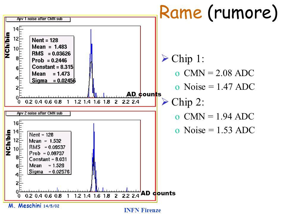 M. Meschini 14/5/02 INFN Firenze  Chip 1: oCMN = 2.08 ADC oNoise = 1.47 ADC  Chip 2: oCMN = 1.94 ADC oNoise = 1.53 ADC Rame (rumore) AD counts NCh/b