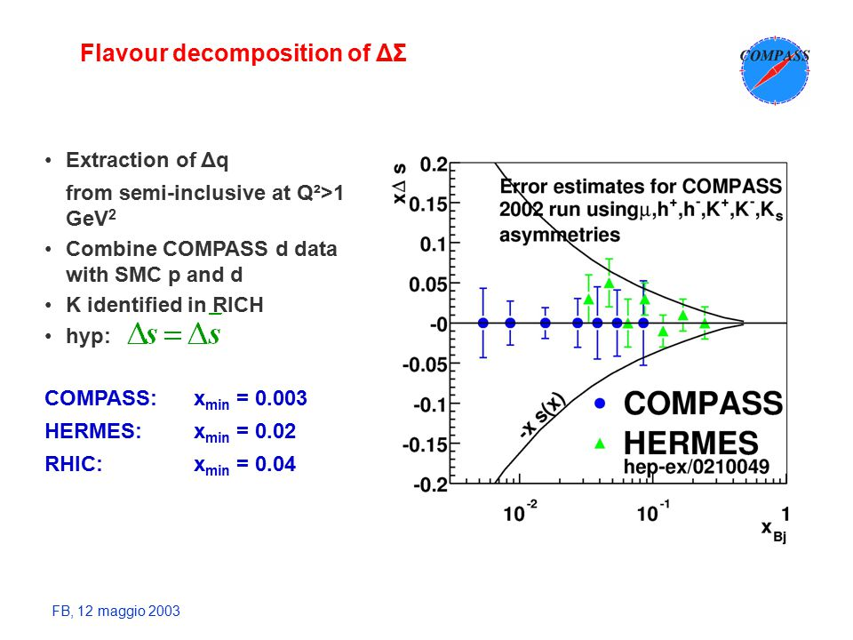 FB, 12 maggio 2003 Flavour decomposition of ΔΣ Extraction of Δq from semi-inclusive at Q²>1 GeV 2 Combine COMPASS d data with SMC p and d K identified in RICH hyp: COMPASS: x min = 0.003 HERMES: x min = 0.02 RHIC:x min = 0.04