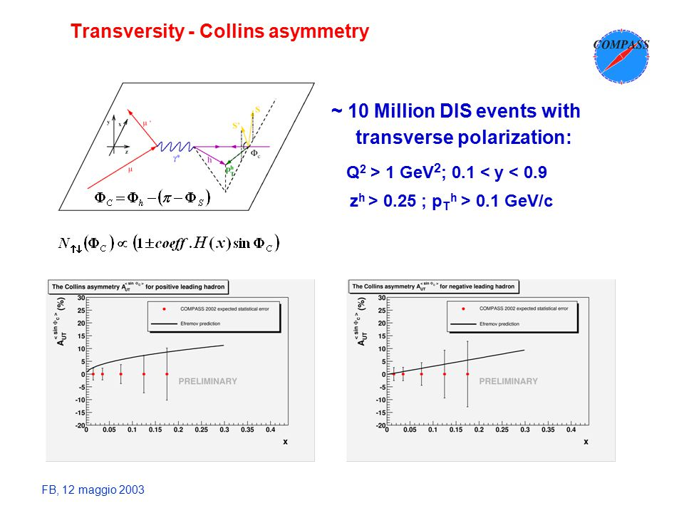 FB, 12 maggio 2003 Transversity - Collins asymmetry ~ 10 Million DIS events with transverse polarization: Q 2 > 1 GeV 2 ; 0.1 < y < 0.9 z h > 0.25 ; p T h > 0.1 GeV/c