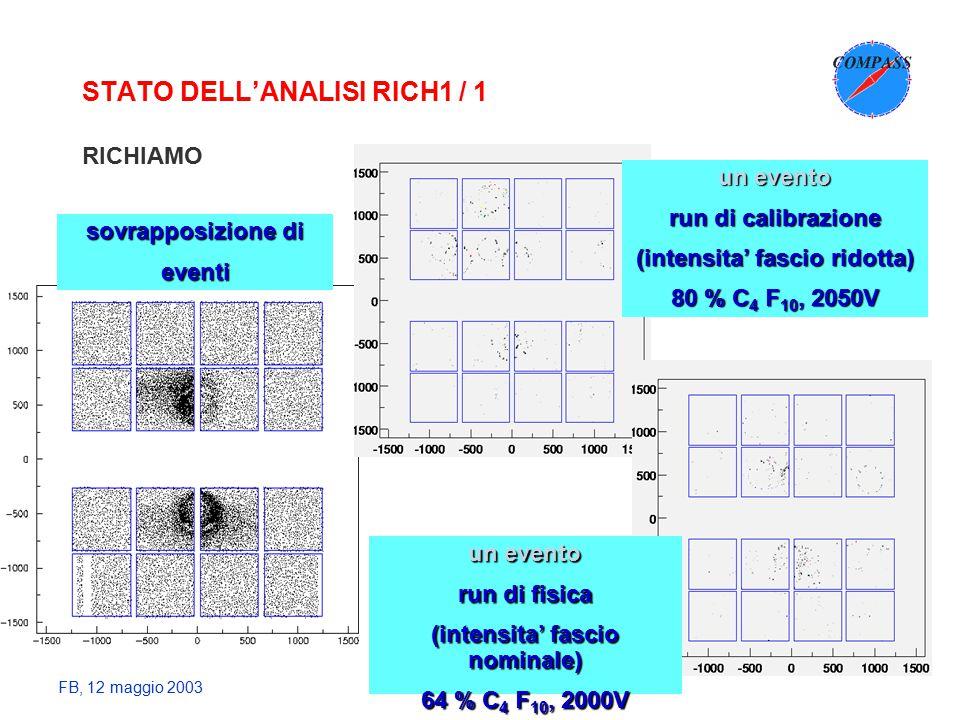 FB, 12 maggio 2003 STATO DELL'ANALISI RICH1 / 1 RICHIAMO un evento run di calibrazione (intensita' fascio ridotta) 80 % C 4 F 10, 2050V un evento run di fisica (intensita' fascio nominale) 64 % C 4 F 10, 2000V sovrapposizione di eventi