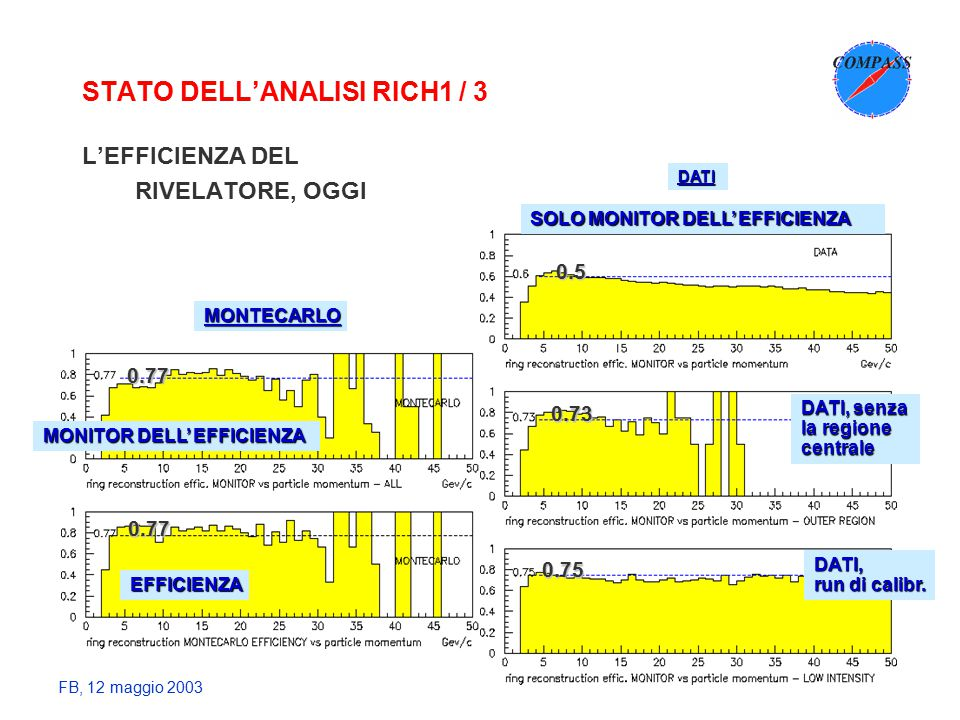 FB, 12 maggio 2003 STATO DELL'ANALISI RICH1 / 3 L'EFFICIENZA DEL RIVELATORE, OGGI DATI MONTECARLO EFFICIENZA SOLO MONITOR DELL' EFFICIENZA 0.77 0.77 DATI, senza la regione centrale DATI, run di calibr.